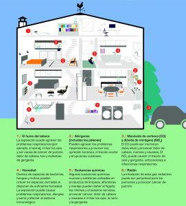 fuentes de contaminación-calidad del aire interior