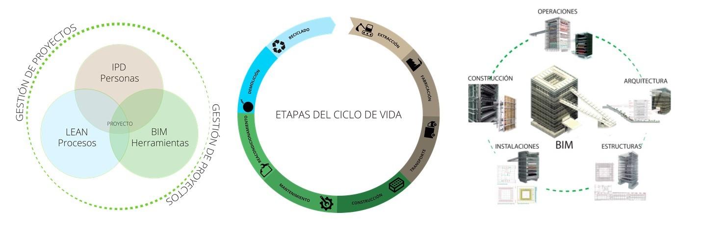 evalore-BIM-ciclo-de-vida
